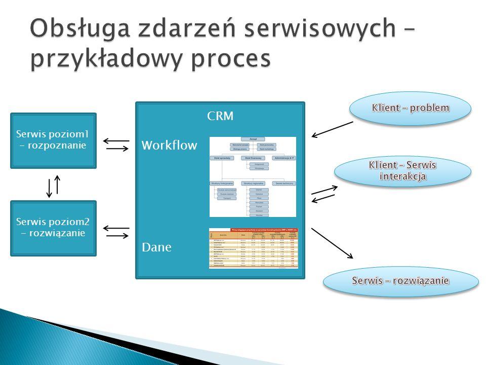 Serwis poziom1 - rozpoznanie CRM Workflow Dane Serwis poziom2 - rozwiązanie