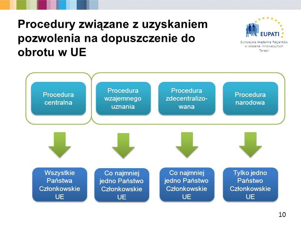 Europejska Akademia Pacjentów w obszarze Innowacyjnych Terapii z 10 Procedura centralna Procedura wzajemnego uznania Procedura zdecentralizo- wana Pro