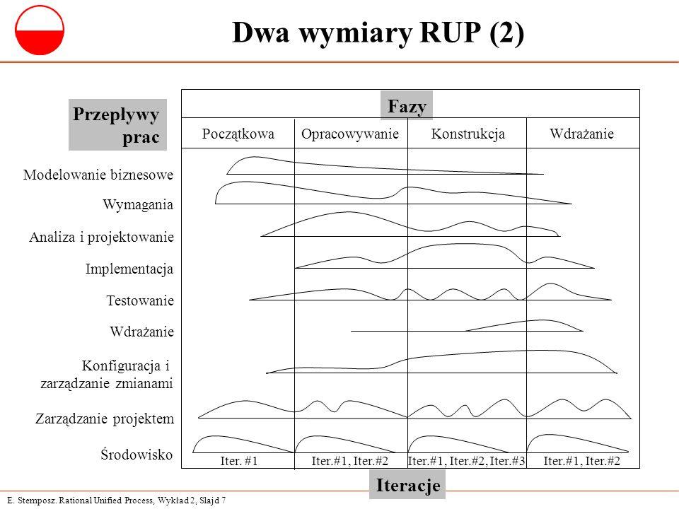 E. Stemposz. Rational Unified Process, Wykład 2, Slajd 7 Dwa wymiary RUP (2) Fazy PoczątkowaOpracowywanie Modelowanie biznesowe Wymagania Analiza i pr