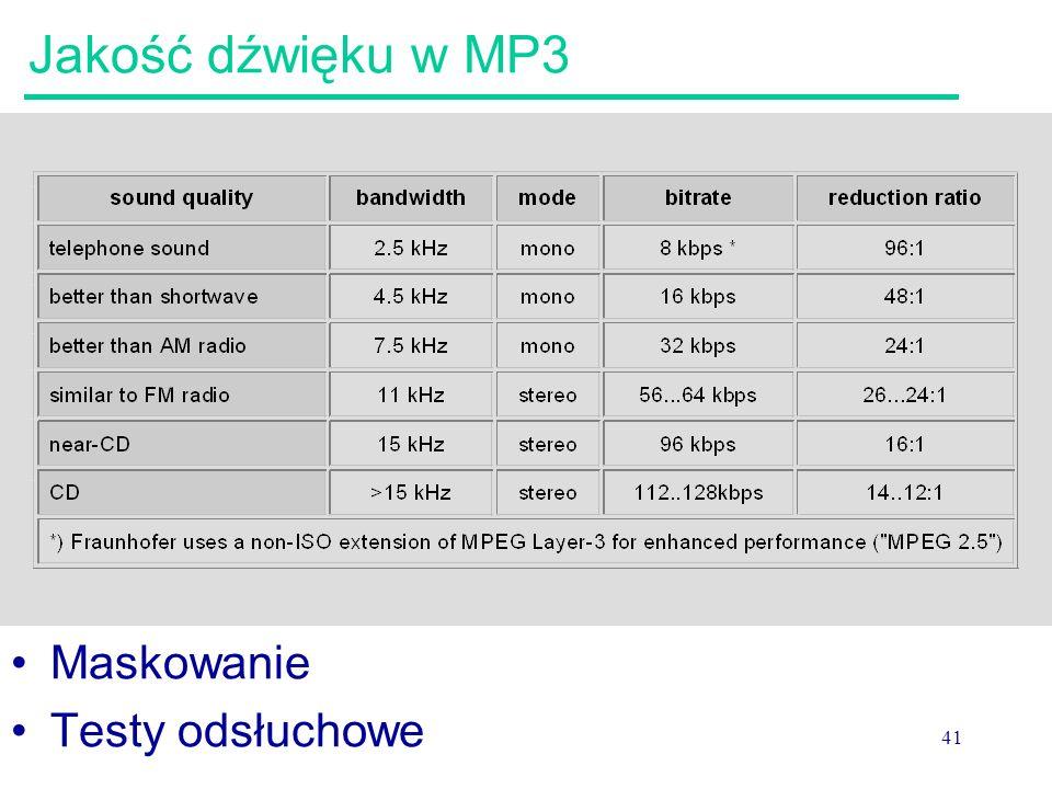 41 Jakość dźwięku w MP3 Maskowanie Testy odsłuchowe