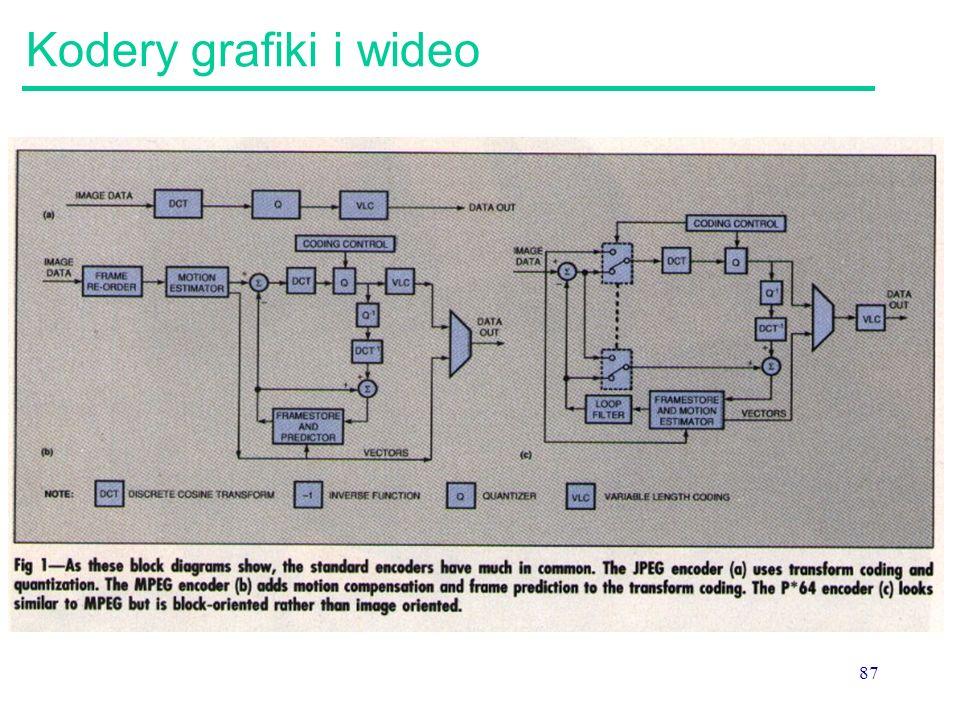 87 Kodery grafiki i wideo