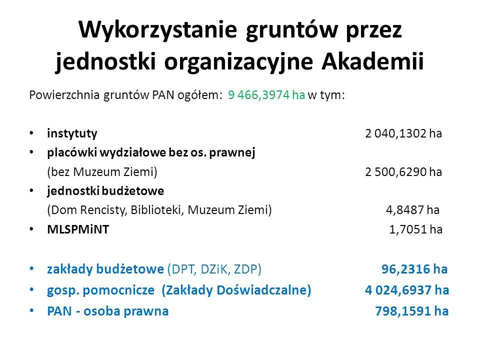 Wykorzystanie gruntów przez jednostki organizacyjne Akademii Powierzchnia gruntów PAN ogółem: 9 466,3974 ha w tym: instytuty 2 040,1302 ha placówki wydziałowe bez os.