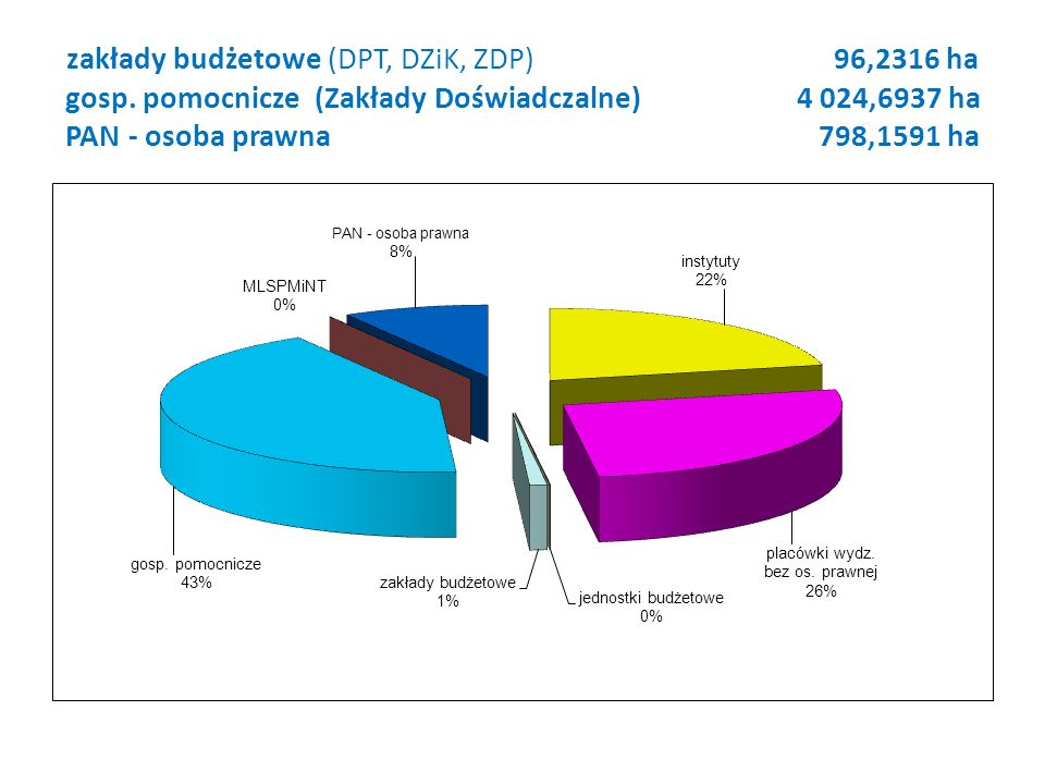 zakłady budżetowe (DPT, DZiK, ZDP) 96,2316 ha gosp.