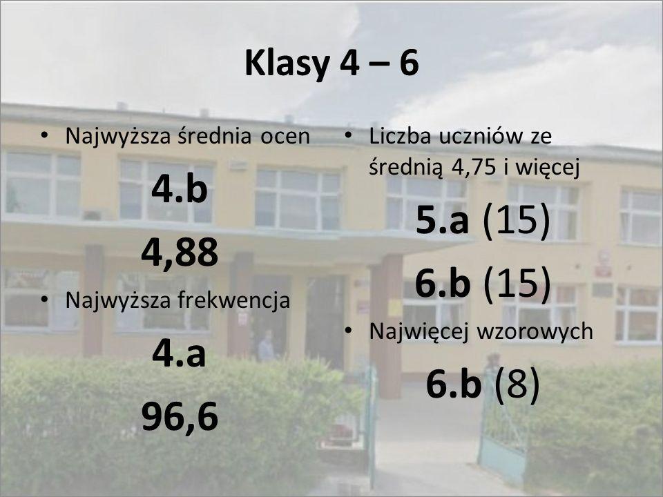Klasy 4 – 6 Najwyższa średnia ocen 4.b 4,88 Najwyższa frekwencja 4.a 96,6 Liczba uczniów ze średnią 4,75 i więcej 5.a (15) 6.b (15) Najwięcej wzorowyc