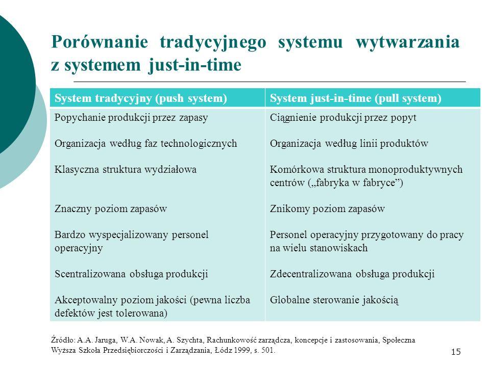Porównanie tradycyjnego systemu wytwarzania z systemem just-in-time System tradycyjny (push system)System just-in-time (pull system) Popychanie produk