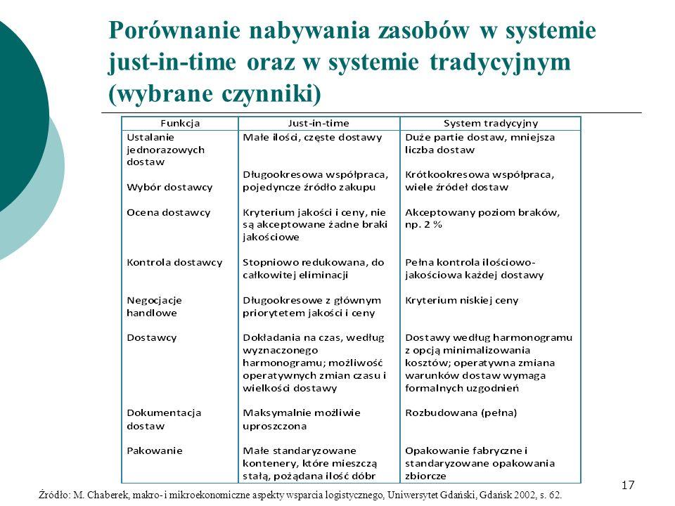 Porównanie nabywania zasobów w systemie just-in-time oraz w systemie tradycyjnym (wybrane czynniki) 17 Źródło: M. Chaberek, makro- i mikroekonomiczne