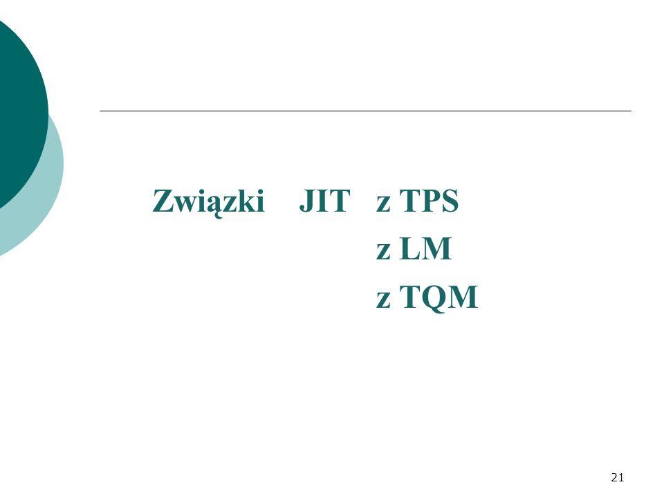 Związki JIT z TPS z LM z TQM 21