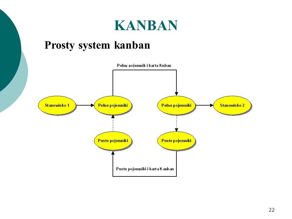 KANBAN Prosty system kanban 22