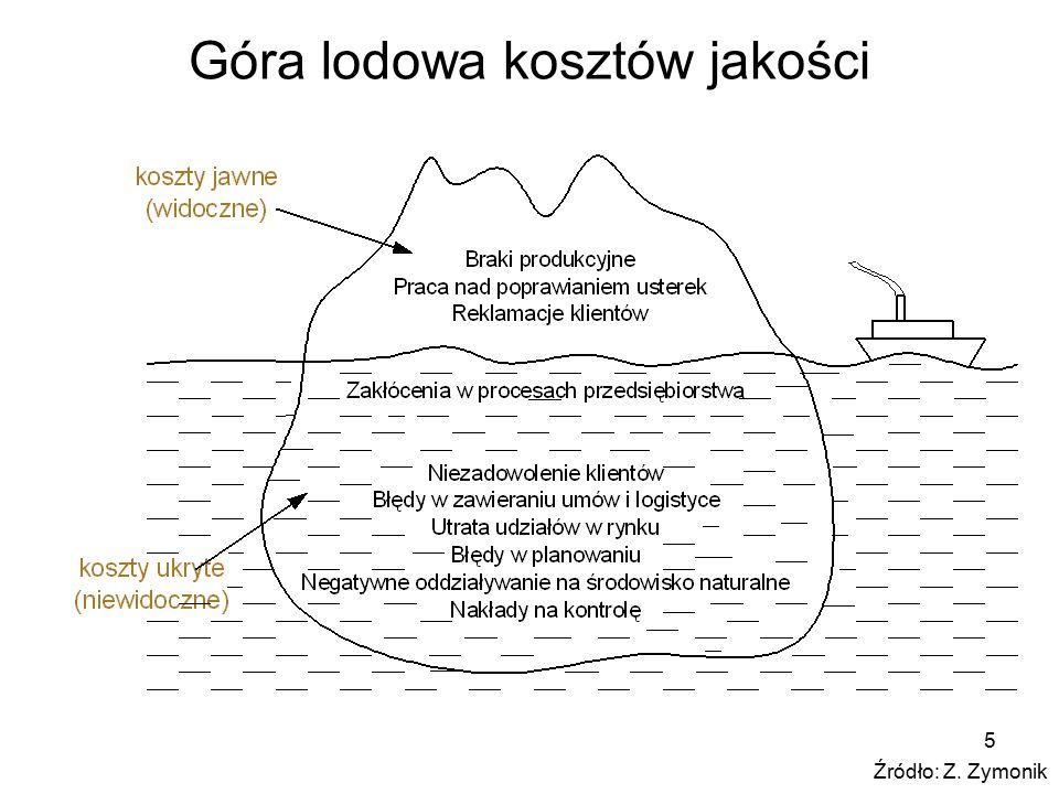 5 Góra lodowa kosztów jakości Źródło: Z. Zymonik