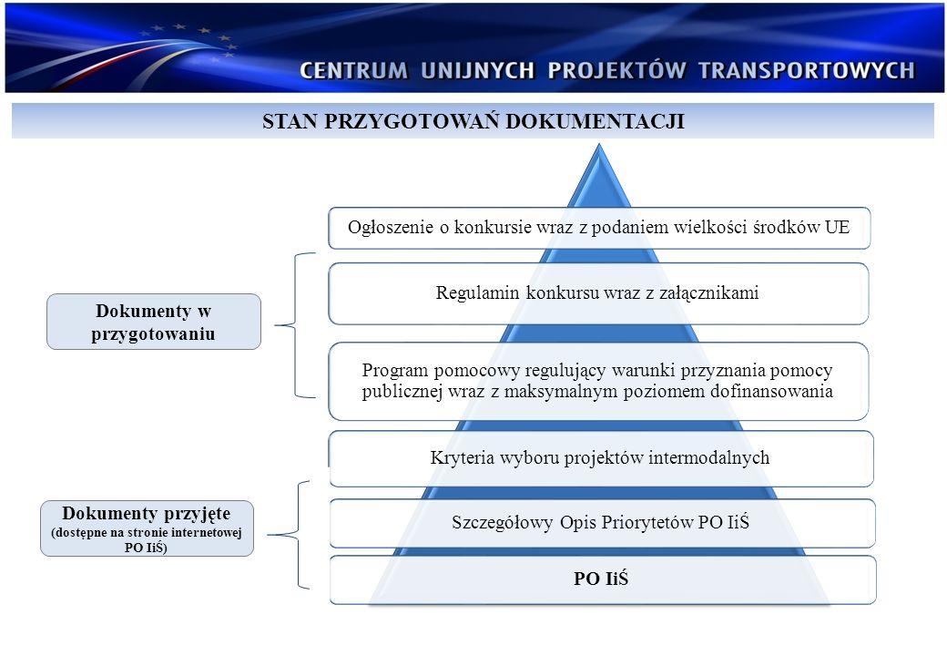 Ogłoszenie o konkursie wraz z podaniem wielkości środków UE Regulamin konkursu wraz z załącznikami Program pomocowy regulujący warunki przyznania pomo