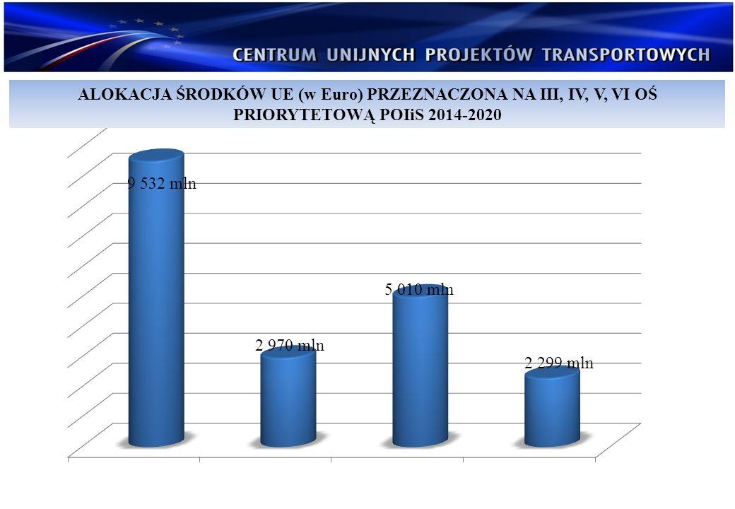 PROCENTOWA ALOKACJA ŚRODKÓW UE (w Euro) W PODZIALE NA DZIAŁANIA TRANSPORTU W RAMACH POIiS 2014-2020