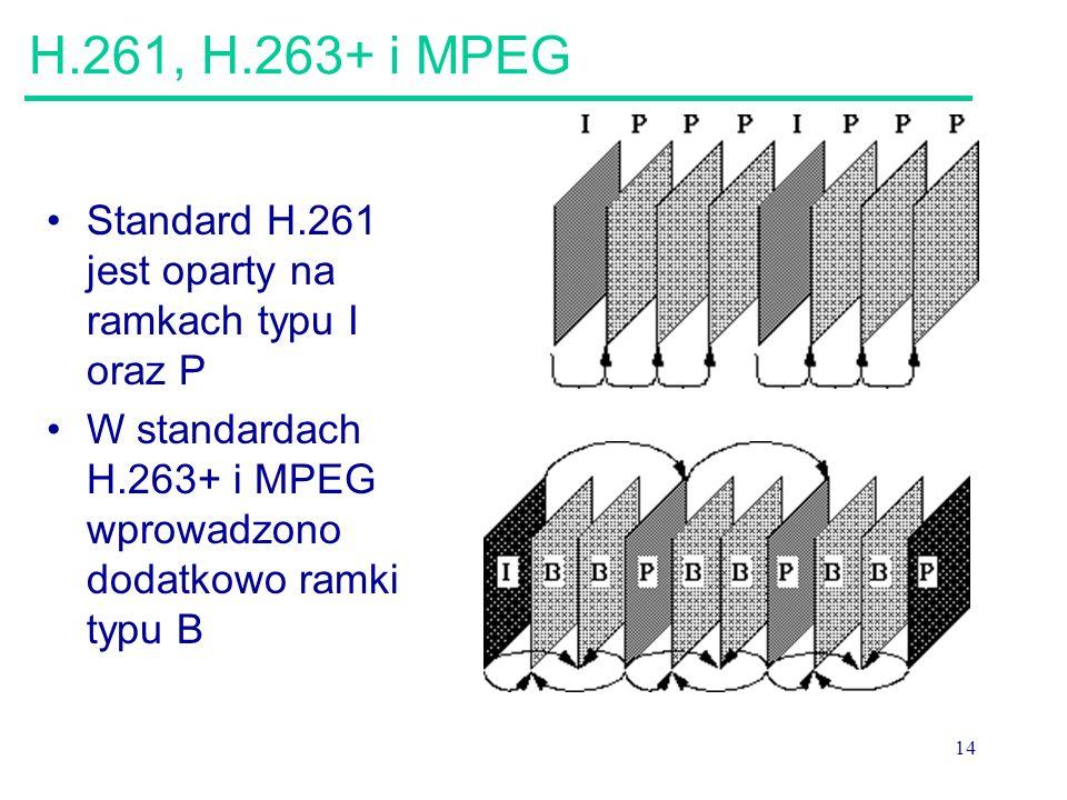 14 H.261, H.263+ i MPEG Standard H.261 jest oparty na ramkach typu I oraz P W standardach H.263+ i MPEG wprowadzono dodatkowo ramki typu B