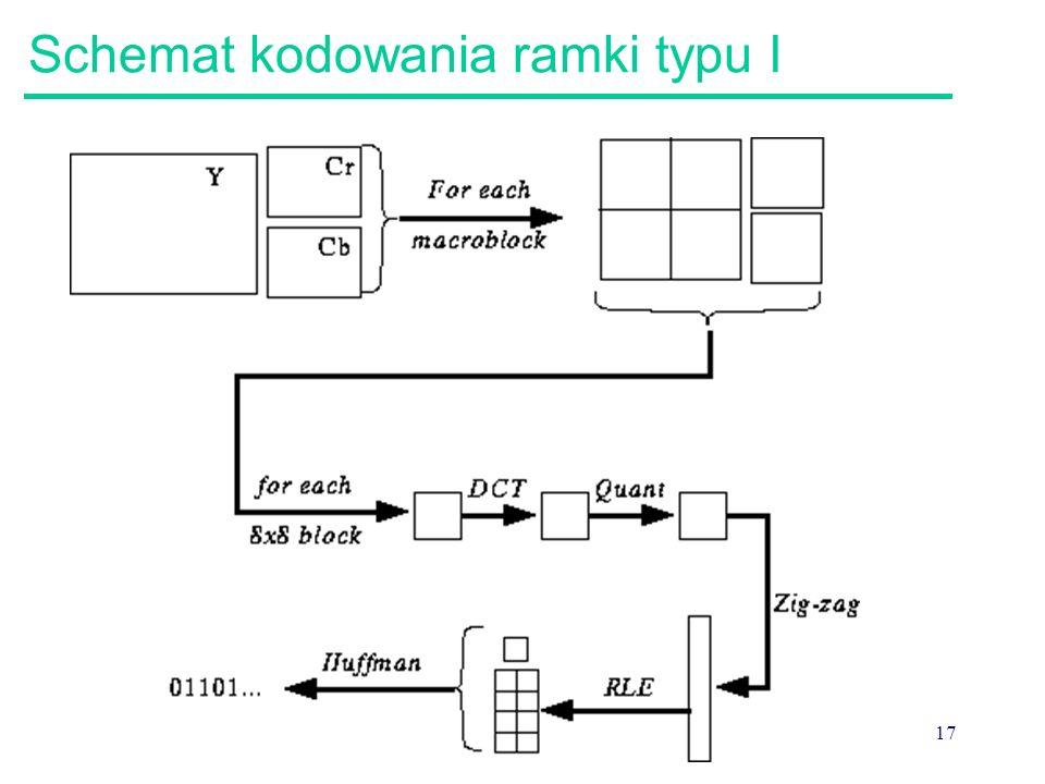 17 Schemat kodowania ramki typu I