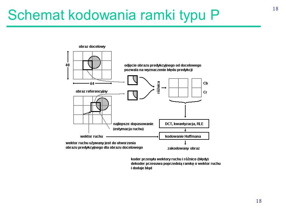 18 Schemat kodowania ramki typu P