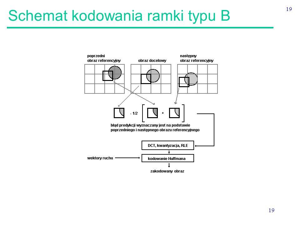19 Schemat kodowania ramki typu B