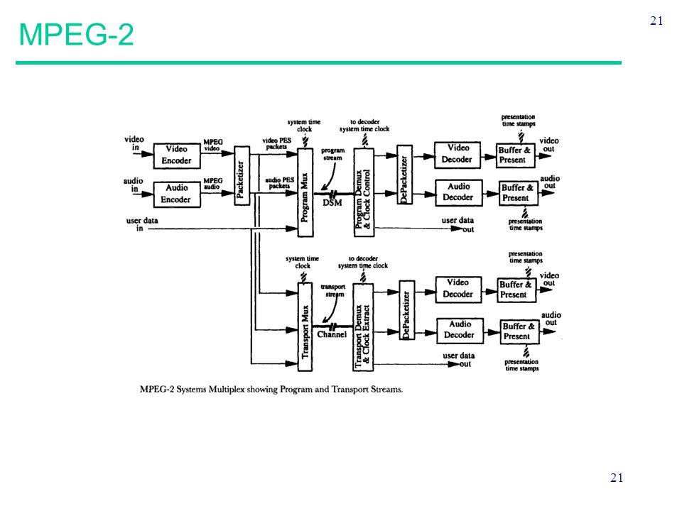 21 MPEG-2