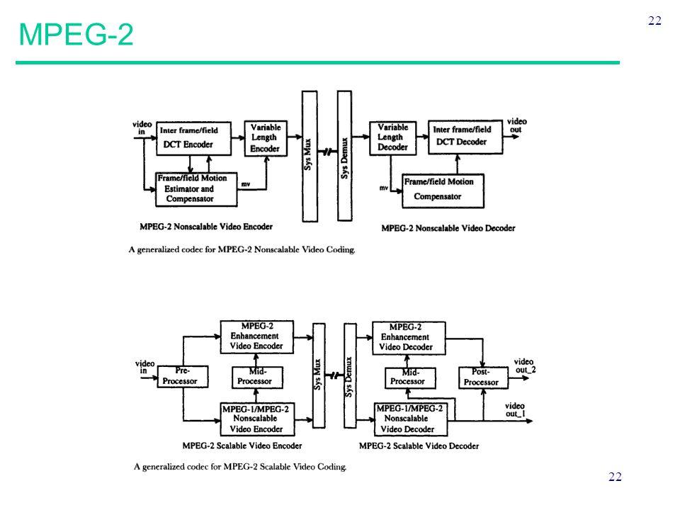22 MPEG-2