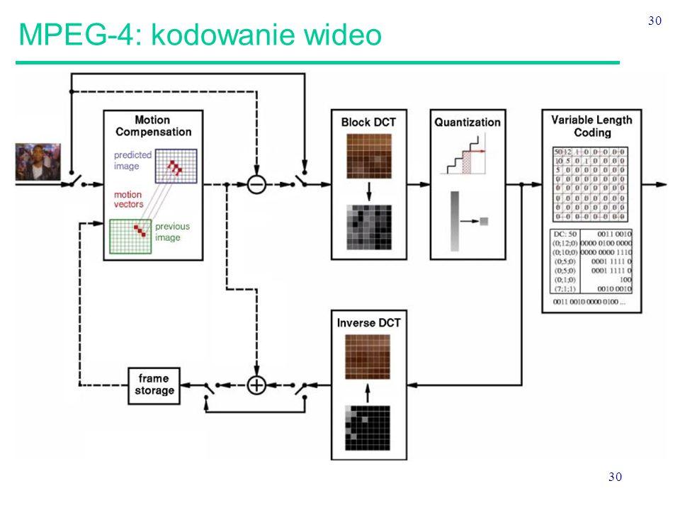 30 MPEG-4: kodowanie wideo