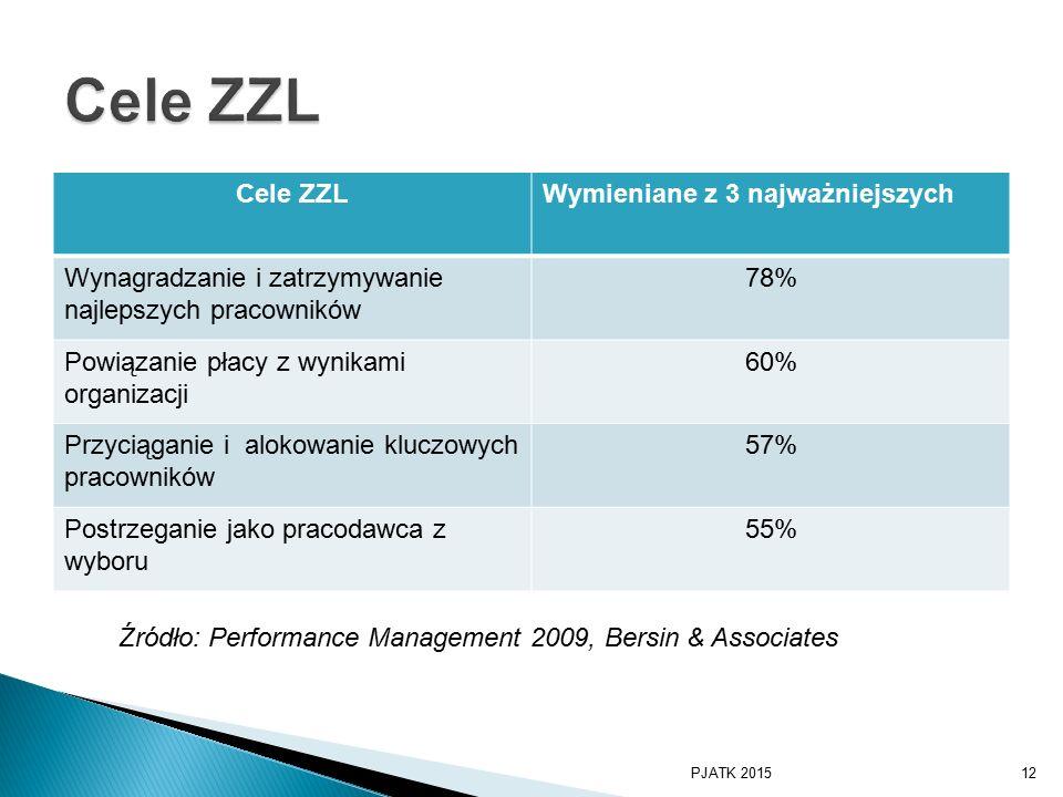 Cele ZZLWymieniane z 3 najważniejszych Wynagradzanie i zatrzymywanie najlepszych pracowników 78% Powiązanie płacy z wynikami organizacji 60% Przyciąganie i alokowanie kluczowych pracowników 57% Postrzeganie jako pracodawca z wyboru 55% Źródło: Performance Management 2009, Bersin & Associates PJATK 201512