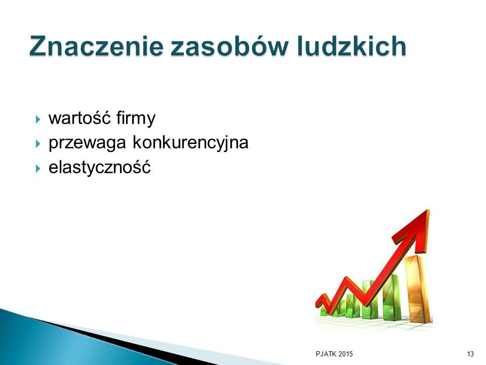 wartość firmy  przewaga konkurencyjna  elastyczność PJATK 201513