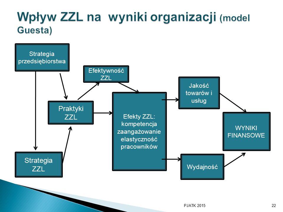  GGeus Strategia przedsiębiorstwa Strategia ZZL Praktyki ZZL Efektywność ZZL Efekty ZZL: kompetencja zaangażowanie elastyczność pracowników Jakość towarów i usług Wydajność WYNIKI FINANSOWE PJATK 201522