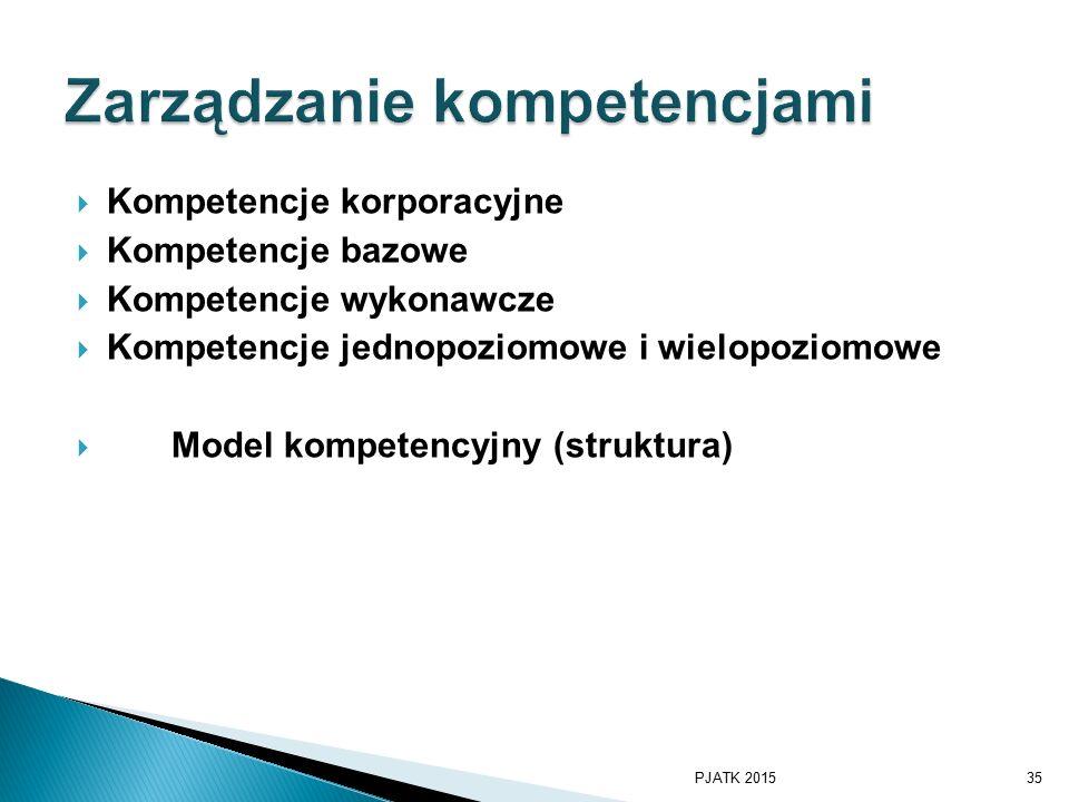  Kompetencje korporacyjne  Kompetencje bazowe  Kompetencje wykonawcze  Kompetencje jednopoziomowe i wielopoziomowe  Model kompetencyjny (struktura) PJATK 201535
