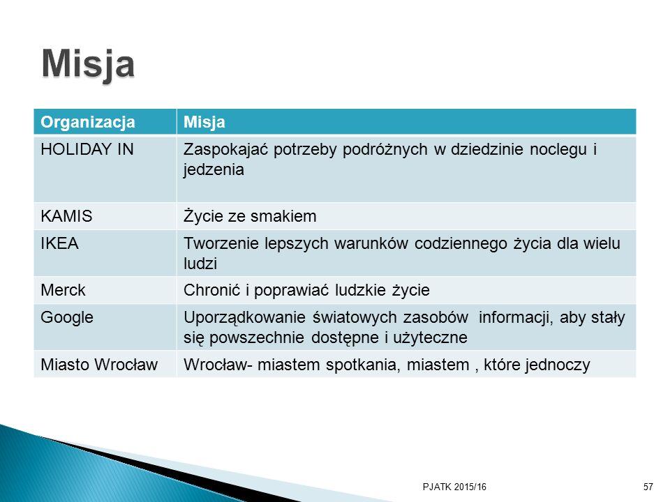 OrganizacjaMisja HOLIDAY INZaspokajać potrzeby podróżnych w dziedzinie noclegu i jedzenia KAMISŻycie ze smakiem IKEATworzenie lepszych warunków codziennego życia dla wielu ludzi MerckChronić i poprawiać ludzkie życie GoogleUporządkowanie światowych zasobów informacji, aby stały się powszechnie dostępne i użyteczne Miasto WrocławWrocław- miastem spotkania, miastem, które jednoczy PJATK 2015/1657