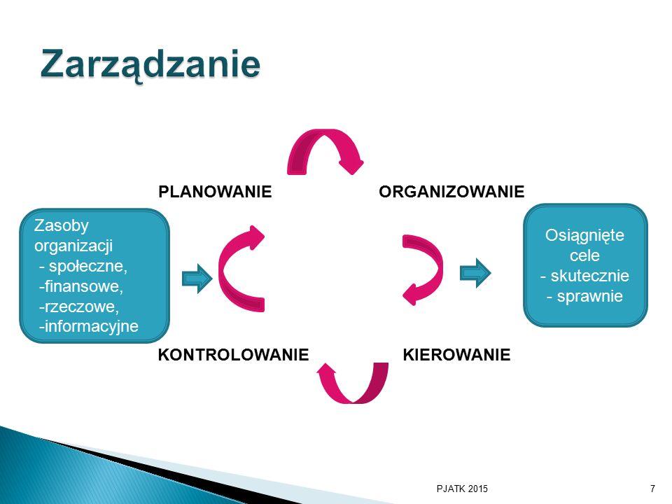 Zasoby organizacji - społeczne, -finansowe, -rzeczowe, -informacyjne PLANOWANIEORGANIZOWANIE KONTROLOWANIEKIEROWANIE Osiągnięte cele - skutecznie - sprawnie PJATK 20157