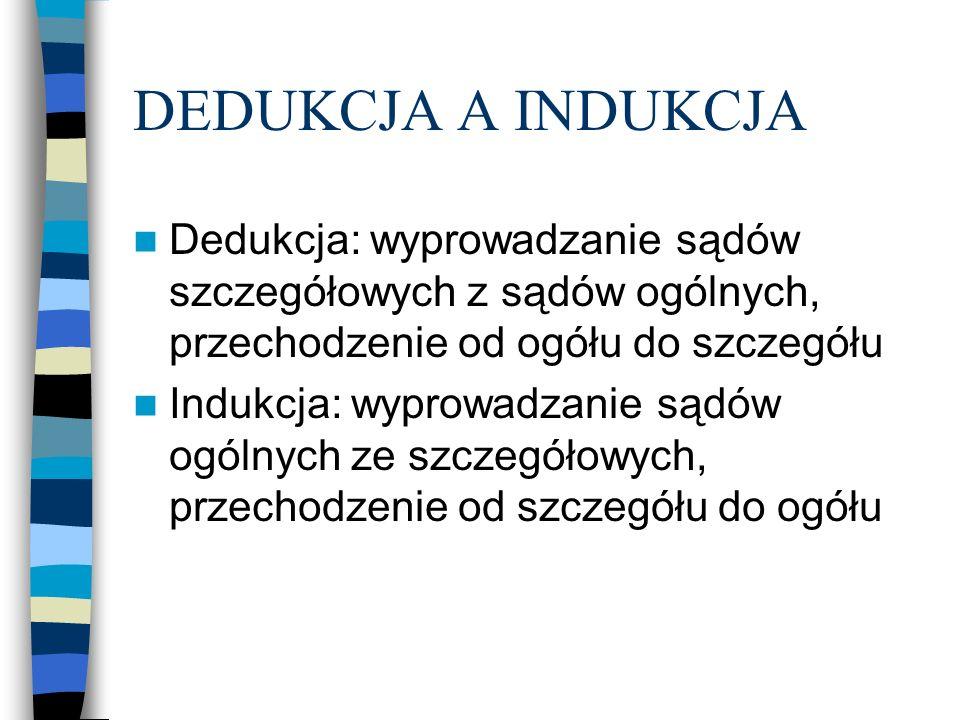 DEDUKCJA A INDUKCJA Dedukcja: wyprowadzanie sądów szczegółowych z sądów ogólnych, przechodzenie od ogółu do szczegółu Indukcja: wyprowadzanie sądów ogólnych ze szczegółowych, przechodzenie od szczegółu do ogółu