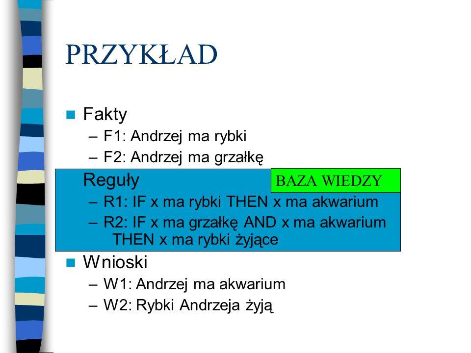 BAZA WIEDZY PRZYKŁAD Fakty –F1: Andrzej ma rybki –F2: Andrzej ma grzałkę Reguły –R1: IF x ma rybki THEN x ma akwarium –R2: IF x ma grzałkę AND x ma ak