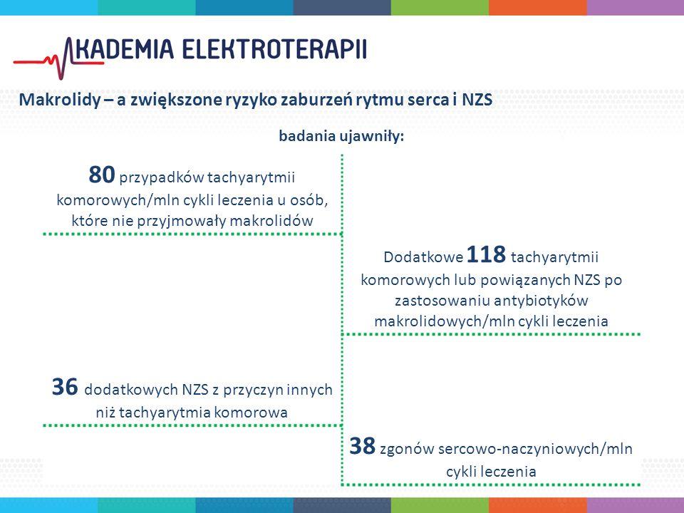 80 przypadków tachyarytmii komorowych/mln cykli leczenia u osób, które nie przyjmowały makrolidów Dodatkowe 118 tachyarytmii komorowych lub powiązanych NZS po zastosowaniu antybiotyków makrolidowych/mln cykli leczenia 36 dodatkowych NZS z przyczyn innych niż tachyarytmia komorowa 38 zgonów sercowo-naczyniowych/mln cykli leczenia Makrolidy – a zwiększone ryzyko zaburzeń rytmu serca i NZS badania ujawniły: