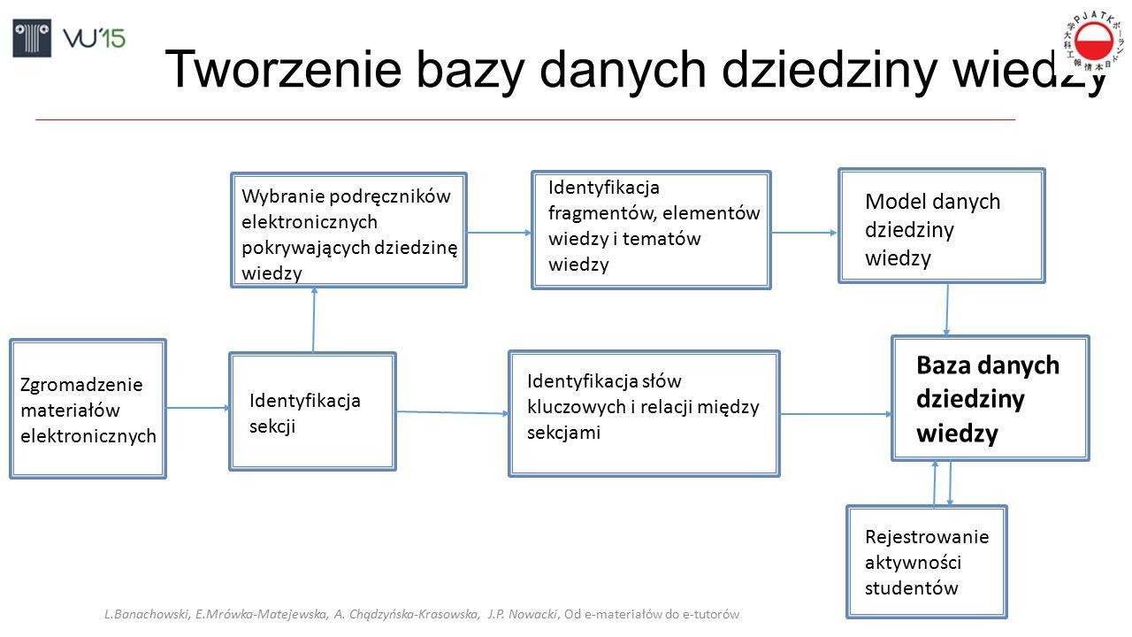 Podział Tworzenie bazy danych dziedziny wiedzy Zgromadzenie materiałów elektronicznych Identyfikacja sekcji Wybranie podręczników elektronicznych pokrywających dziedzinę wiedzy Identyfikacja fragmentów, elementów wiedzy i tematów wiedzy Model danych dziedziny wiedzy Identyfikacja słów kluczowych i relacji między sekcjami L.Banachowski, E.Mrówka-Matejewska, A.