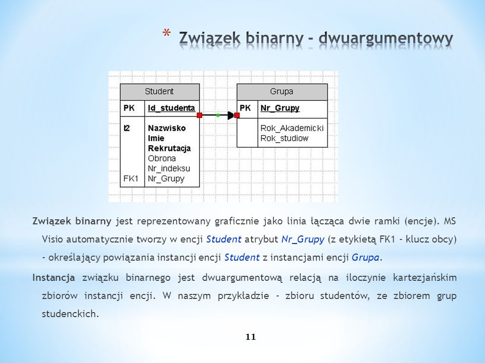 Związek binarny jest reprezentowany graficznie jako linia łącząca dwie ramki (encje). MS Visio automatycznie tworzy w encji Student atrybut Nr_Grupy (