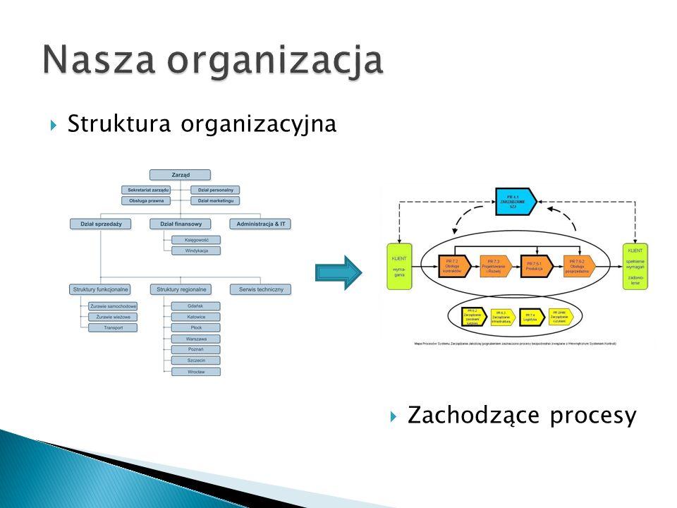  Struktura organizacyjna  Zachodzące procesy