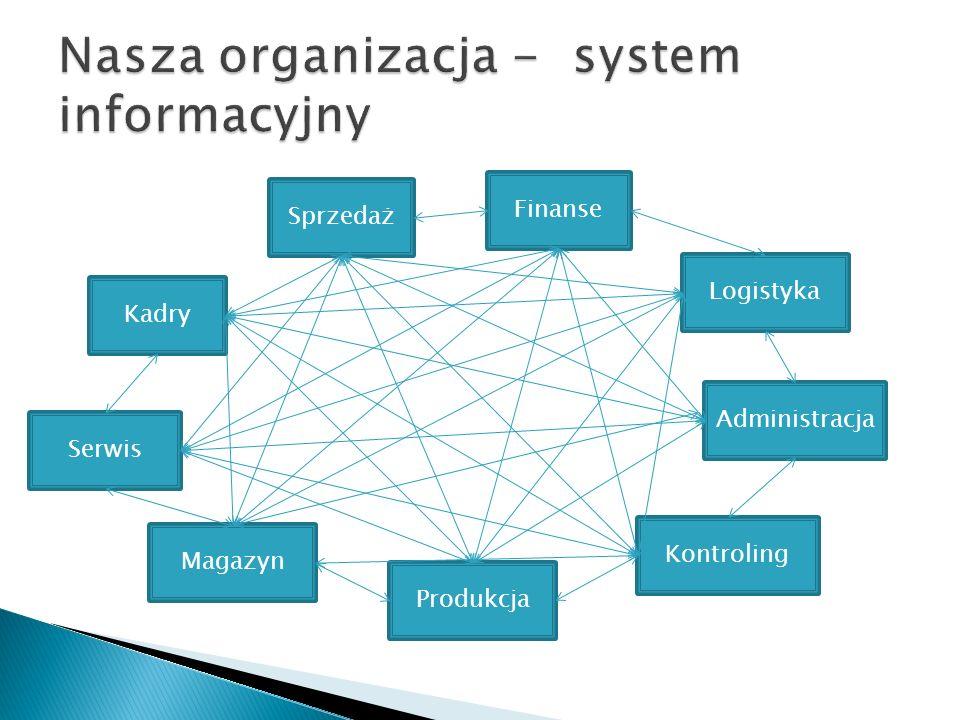 Sprzedaż Produkcja Magazyn Finanse Kontroling Logistyka Serwis Kadry Administracja