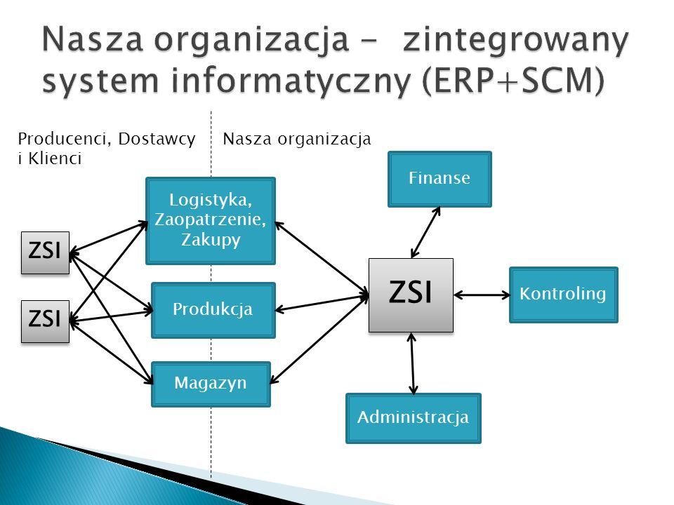 Logistyka, Zaopatrzenie, Zakupy Finanse Administracja Magazyn ZSI Nasza organizacjaProducenci, Dostawcy i Klienci Kontroling Produkcja ZSI