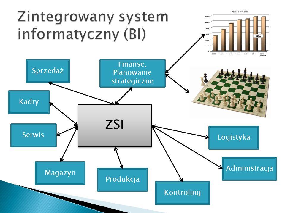 Sprzedaż Produkcja Magazyn Finanse, Planowanie strategiczne Kontroling Logistyka Serwis Kadry Administracja ZSI
