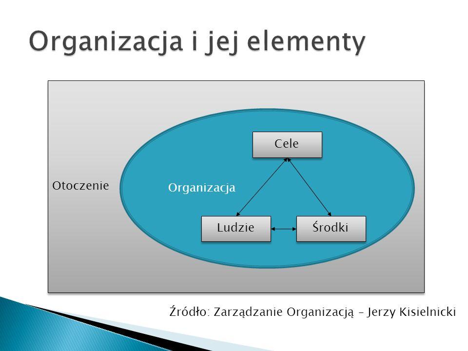 Otoczenie Organizacja Cele Ludzie Środki Źródło: Zarządzanie Organizacją – Jerzy Kisielnicki