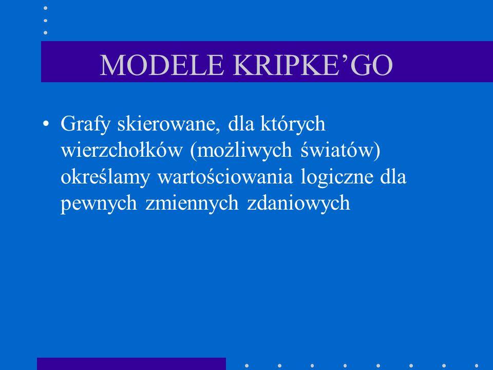 MODELE KRIPKE'GO Grafy skierowane, dla których wierzchołków (możliwych światów) określamy wartościowania logiczne dla pewnych zmiennych zdaniowych