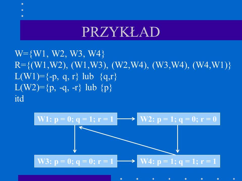 PRZYKŁAD W1: p = 0; q = 1; r = 1W2: p = 1; q = 0; r = 0 W4: p = 1; q = 1; r = 1W3: p = 0; q = 0; r = 1 W={W1, W2, W3, W4} R={(W1,W2), (W1,W3), (W2,W4)