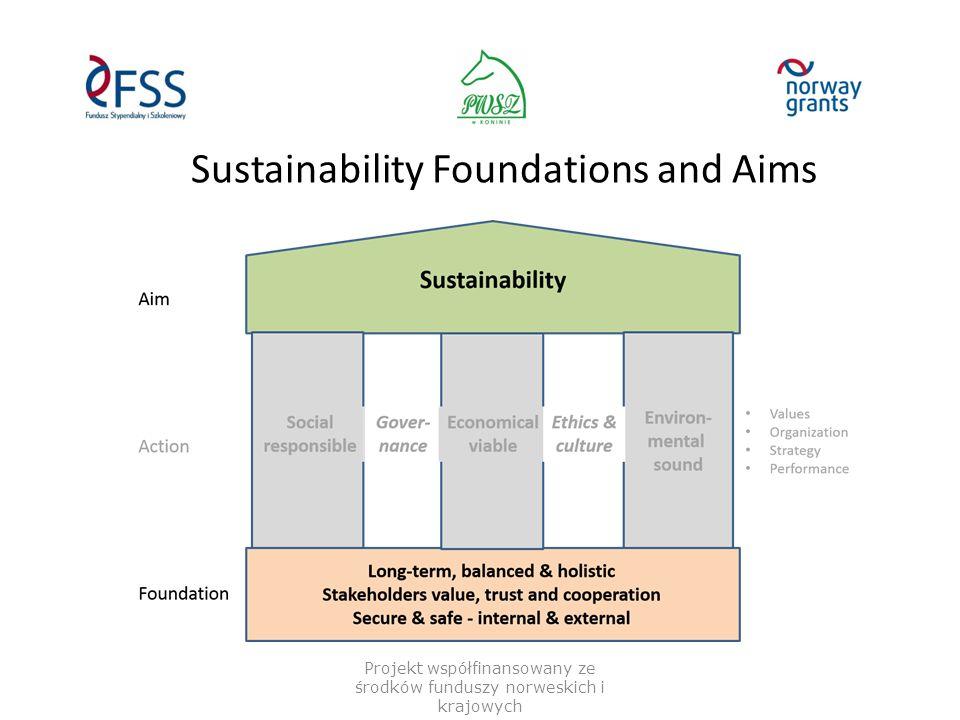 Sustainability Foundations and Aims Projekt współfinansowany ze środków funduszy norweskich i krajowych