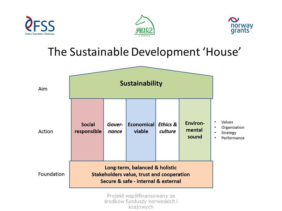 The Sustainable Development 'House' Projekt współfinansowany ze środków funduszy norweskich i krajowych