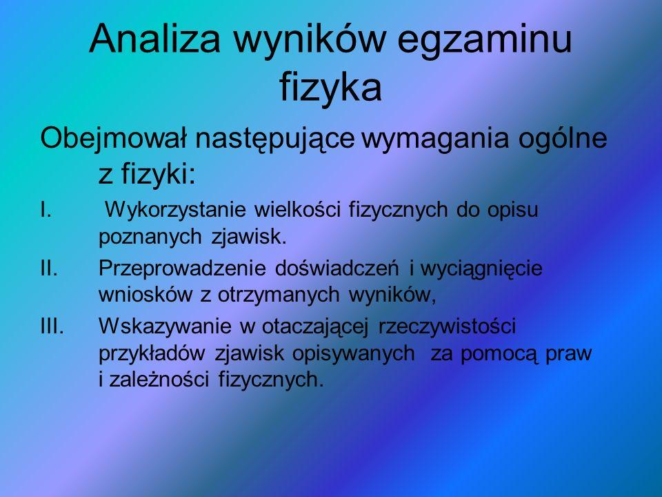 Analiza wyników egzaminu fizyka Obejmował następujące wymagania ogólne z fizyki: I.