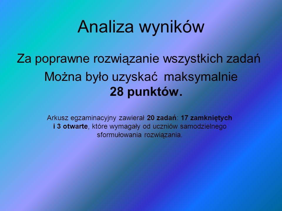 Analiza wyników Za poprawne rozwiązanie wszystkich zadań Można było uzyskać maksymalnie 28 punktów.