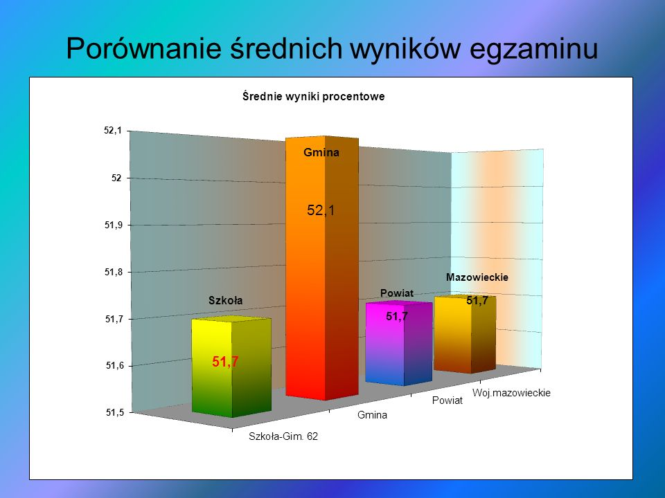 Porównanie średnich wyników egzaminu
