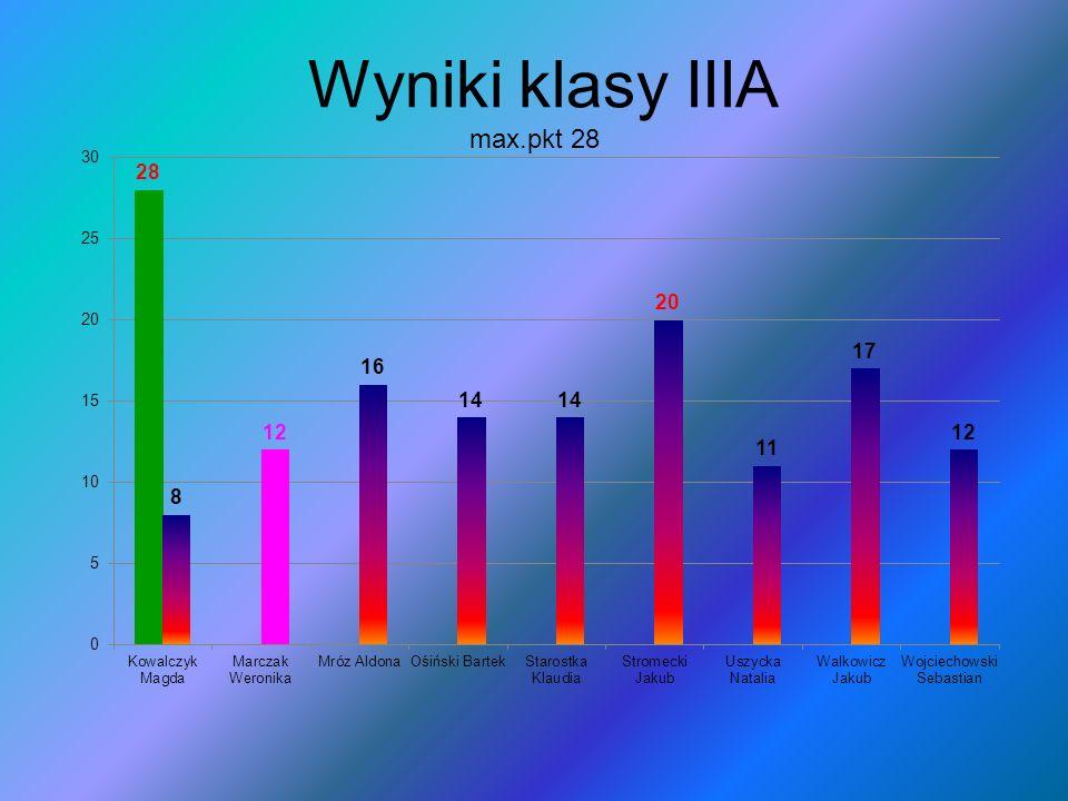 Wyniki klasy IIIA max.pkt 28
