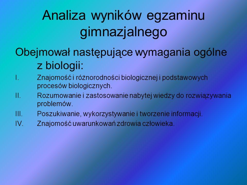 Analiza wyników egzaminu gimnazjalnego Obejmował następujące wymagania ogólne z biologii: I.Znajomość i różnorodności biologicznej i podstawowych procesów biologicznych.