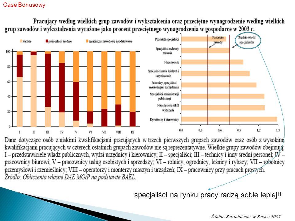 Case Bonusowy Źródło: Zatrudnienie w Polsce 2005 specjaliści na rynku pracy radzą sobie lepiej!!