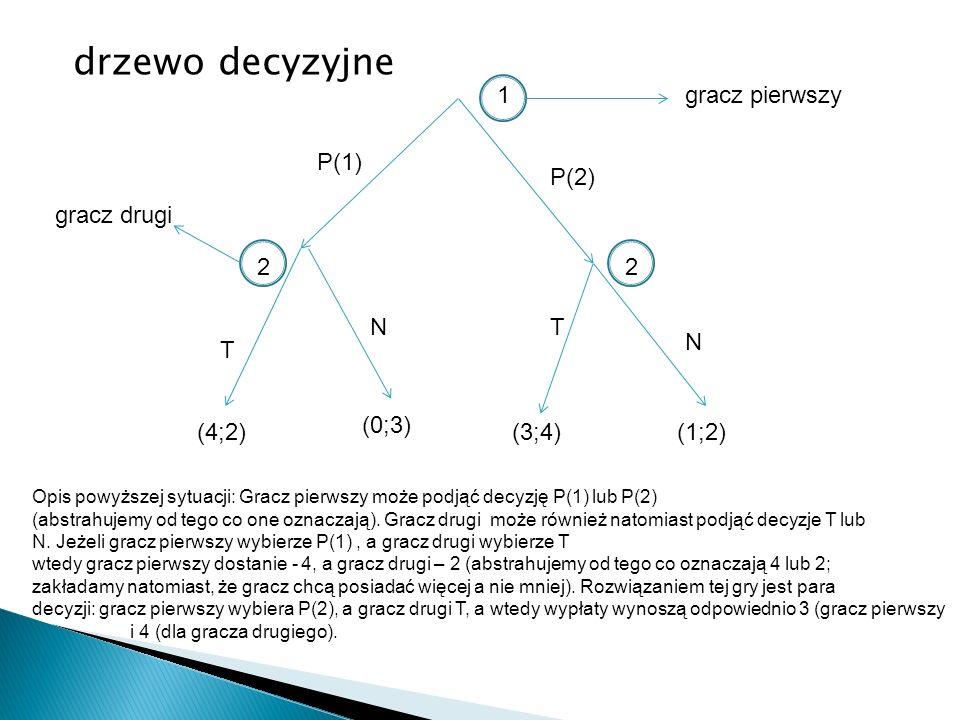 drzewo decyzyjne 1 (4;2) (0;3) (3;4)(1;2) P(1) P(2) 22 T TN N gracz pierwszy gracz drugi Opis powyższej sytuacji: Gracz pierwszy może podjąć decyzję P(1) lub P(2) (abstrahujemy od tego co one oznaczają).