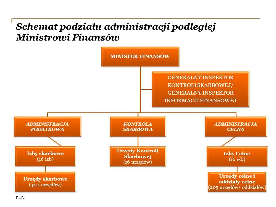 PwC Schemat podziału administracji podległej Ministrowi Finansów MINISTER FINANSÓW ADMINISTRACJA PODATKOWA Izby skarbowe (16 izb) Urzędy skarbowe (400 urzędów) KONTROLA SKARBOWA Urzędy Kontroli Skarbowej (16 urzędów) ADMINISTRACJA CELNA Izby Celne (16 izb) Urzędy celne i oddziały celne (205 urzędów/ oddziałów) GENERALNY INSPEKTOR KONTROLI SKARBOWEJ/ GENERALNY INSPEKTOR INFORMACJI FINANSOWEJ